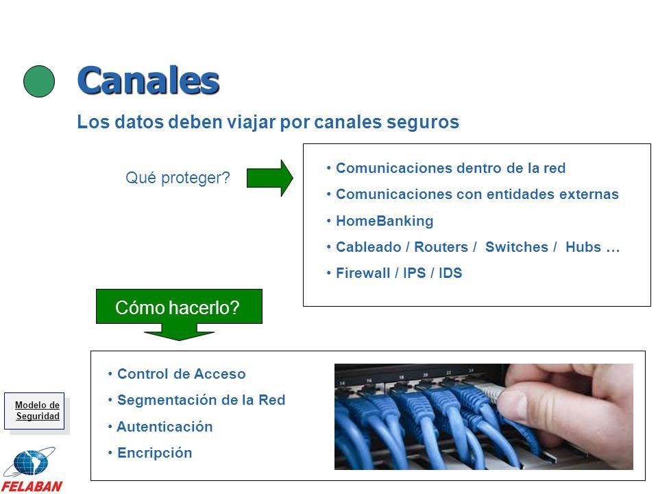 Canales Comunicaciones dentro de la red Comunicaciones con entidades externas HomeBanking Cableado / Routers / Switches / Hubs … Firewall / IPS / IDS