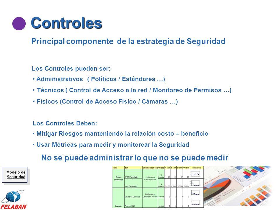 Controles Principal componente de la estrategia de Seguridad Mitigar Riesgos manteniendo la relación costo – beneficio Usar Métricas para medir y moni