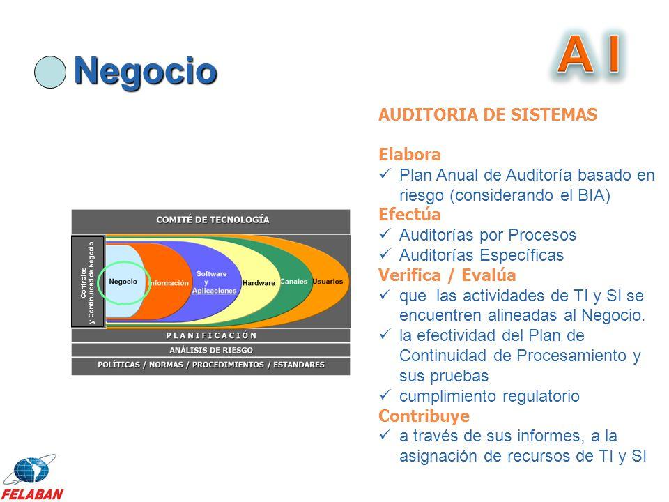 Negocio Controles y Continuidad de Negocio AUDITORIA DE SISTEMAS Elabora Plan Anual de Auditoría basado en riesgo (considerando el BIA) Efectúa Audito