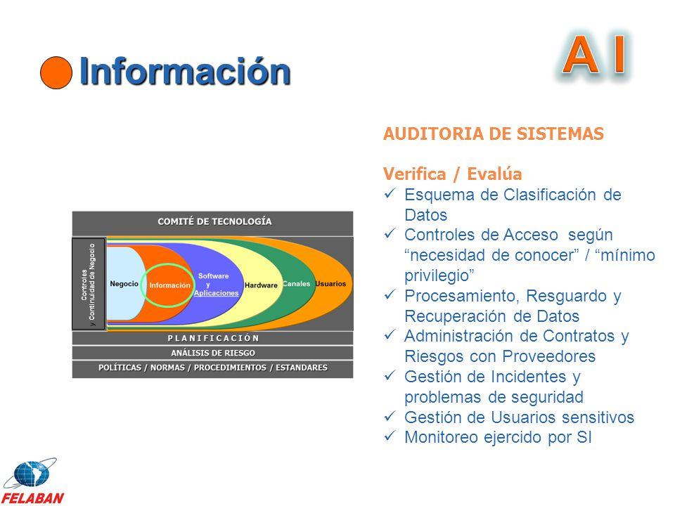 Información Controles y Continuidad de Negocio AUDITORIA DE SISTEMAS Verifica / Evalúa Esquema de Clasificación de Datos Controles de Acceso según nec