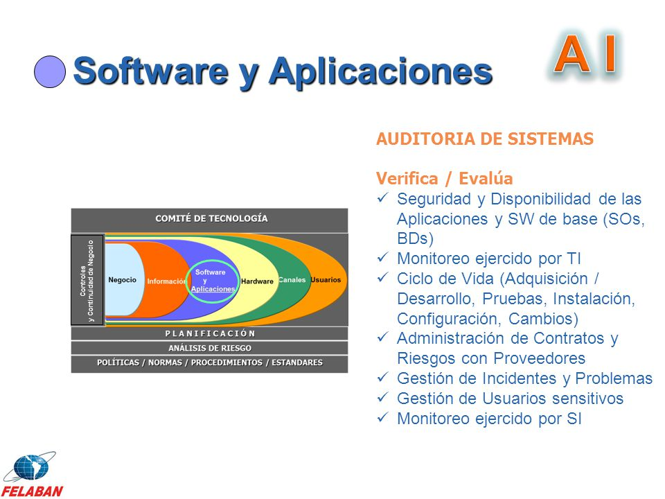 Software y Aplicaciones Controles y Continuidad de Negocio AUDITORIA DE SISTEMAS Verifica / Evalúa Seguridad y Disponibilidad de las Aplicaciones y SW