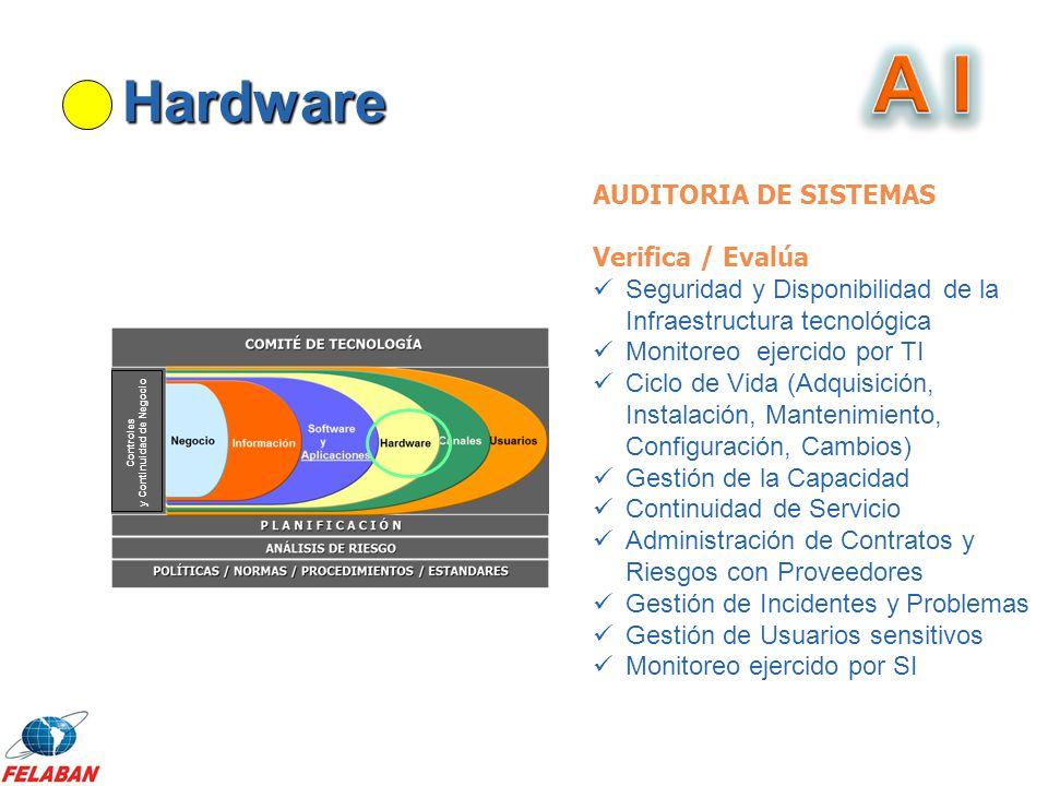 Hardware Controles y Continuidad de Negocio AUDITORIA DE SISTEMAS Verifica / Evalúa Seguridad y Disponibilidad de la Infraestructura tecnológica Monit