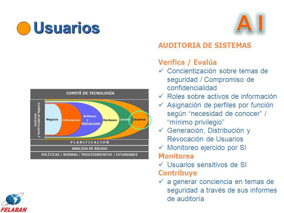 Usuarios AUDITORIA DE SISTEMAS Verifica / Evalúa Concientización sobre temas de seguridad / Compromiso de confidencialidad Roles sobre activos de info