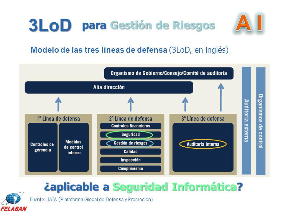 3LoD Modelo de las tres líneas de defensa (3LoD, en inglés) Fuente: IAIA ( Plataforma Global de Defensa y Promoción) para Gestión de Riesgos ¿aplicabl