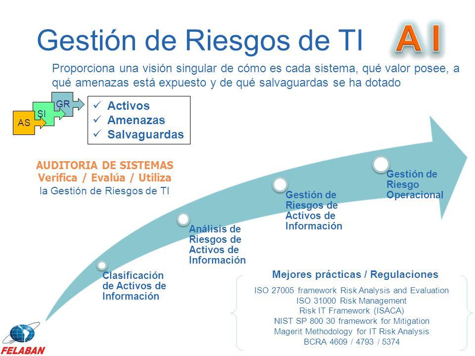 Gestión de Riesgos de TI Clasificación de Activos de Información Análisis de Riesgos de Activos de Información Gestión de Riesgos de Activos de Inform