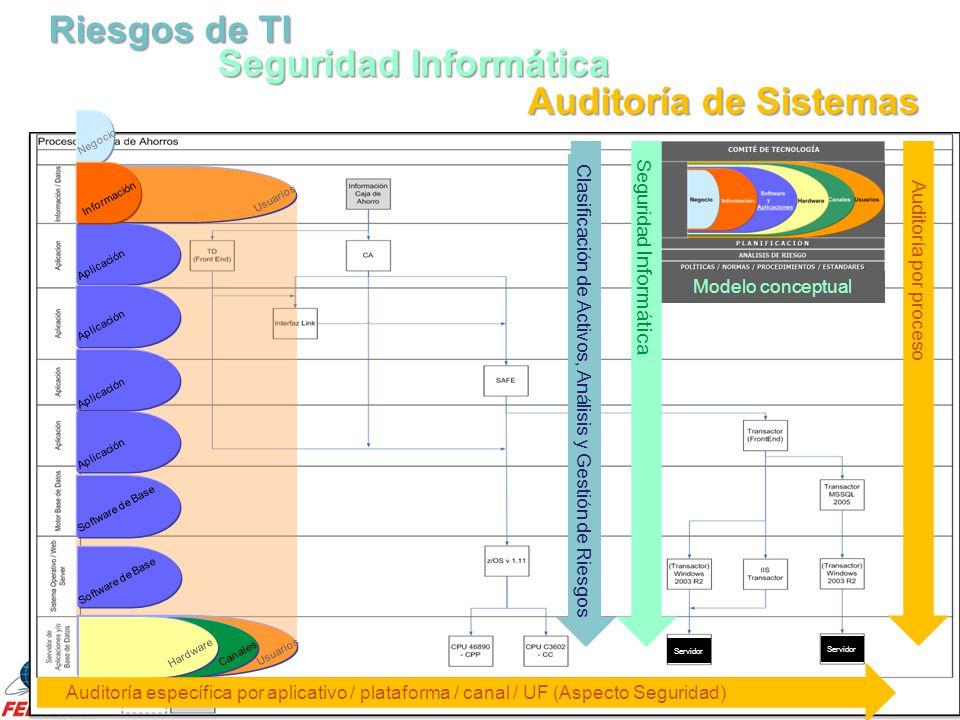 Servidor Riesgos de TI Auditoría por proceso Clasificación de Activos, Análisis y Gestión de Riesgos Modelo conceptual Aplicación Software de Base Usu