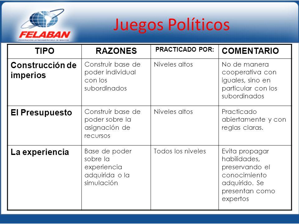 Juegos Políticos TIPORAZONES PRACTICADO POR: COMENTARIO Construcción de imperios Construir base de poder individual con los subordinados Niveles altos