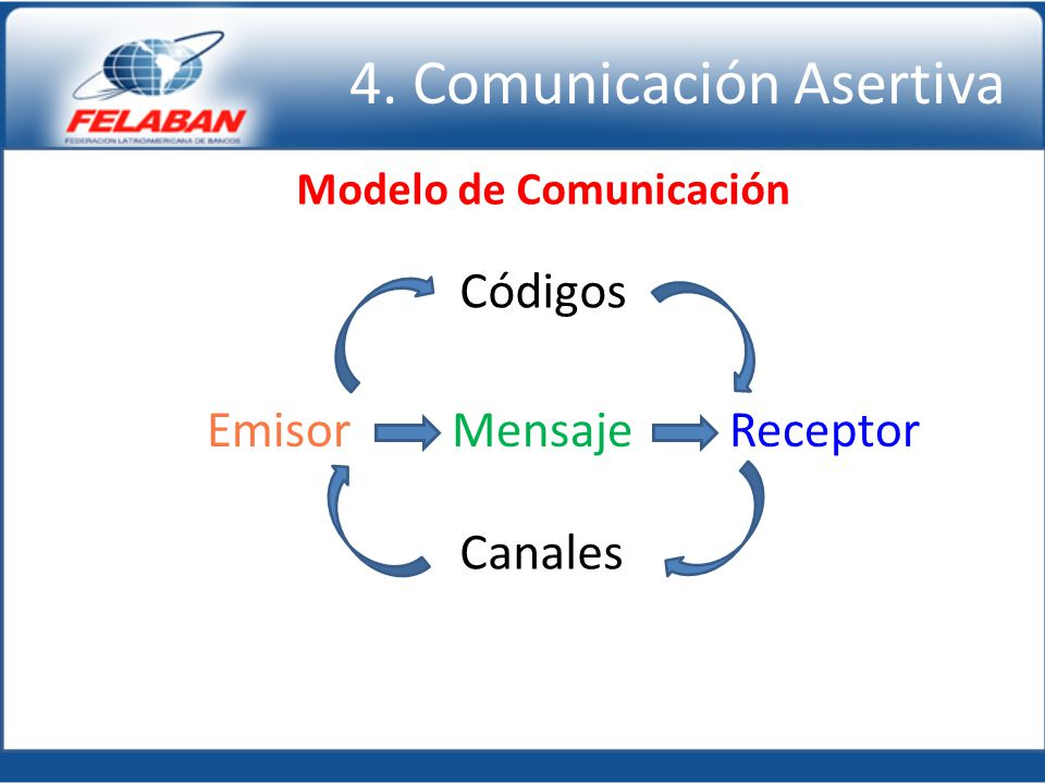 4. Comunicación Asertiva EmisorMensajeReceptor Canales Códigos Modelo de Comunicación