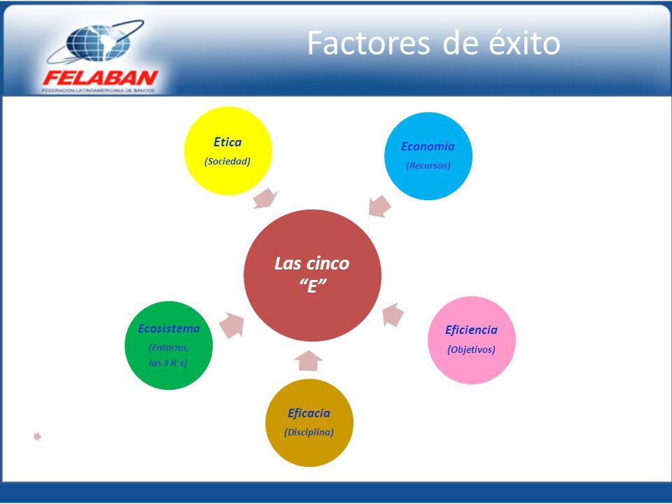 Las cinco E Economía (Recursos) Eficiencia ( Objetivos) Eficacia (Disciplina) Ecosistema (Entorno, las 3 R´s) Etica (Sociedad) Factores de éxito