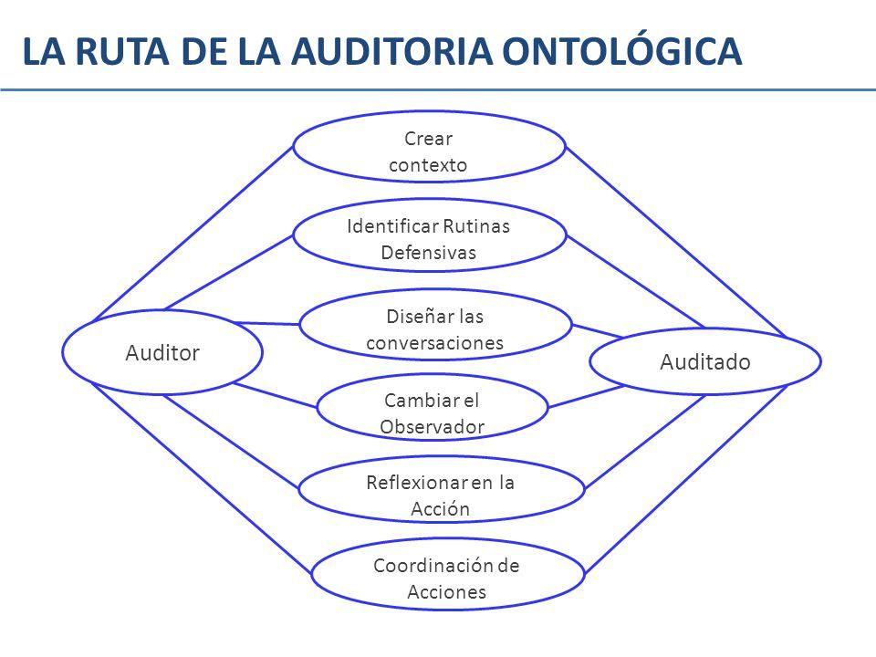 LA RUTA DE LA AUDITORIA ONTOLÓGICA Identificar Rutinas Defensivas Auditor Auditado Diseñar las conversaciones Cambiar el Observador Reflexionar en la