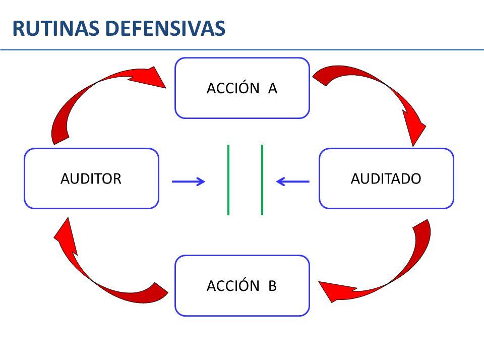 RUTINAS DEFENSIVAS ACCIÓN A AUDITADO ACCIÓN B AUDITOR