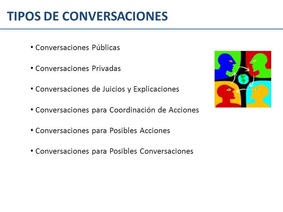TIPOS DE CONVERSACIONES Conversaciones Públicas Conversaciones Privadas Conversaciones de Juicios y Explicaciones Conversaciones para Coordinación de