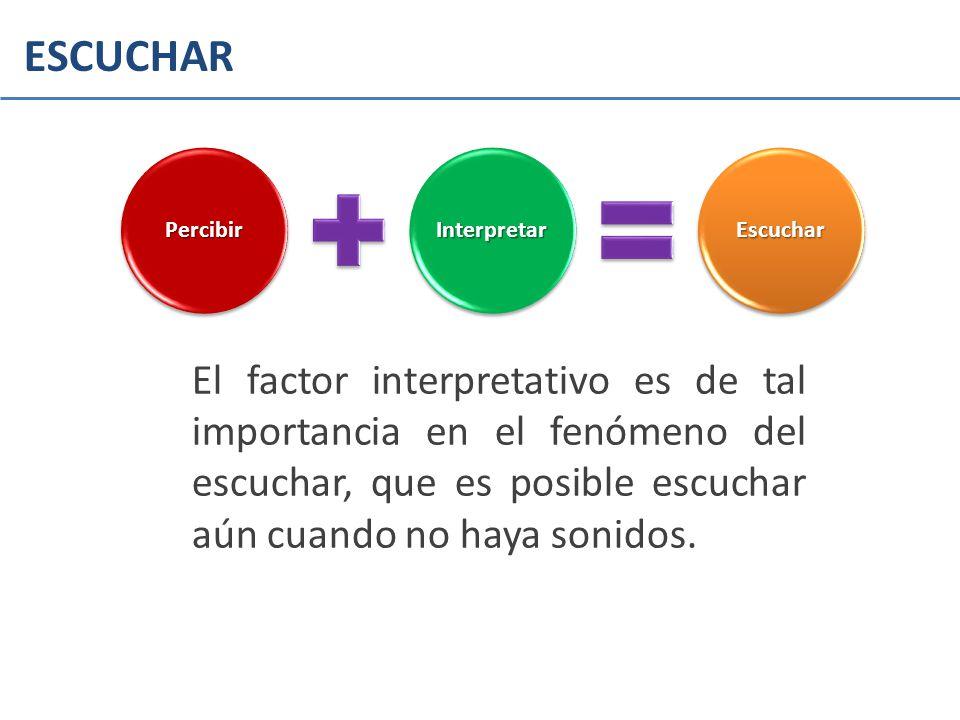 El factor interpretativo es de tal importancia en el fenómeno del escuchar, que es posible escuchar aún cuando no haya sonidos. PercibirInterpretarEsc