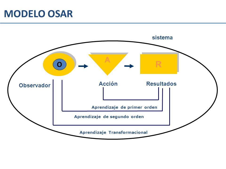 MODELO OSAR R R A A Resultados Observador Acción Aprendizaje de segundo orden Aprendizaje de primer orden Aprendizaje Transformacional O sistema