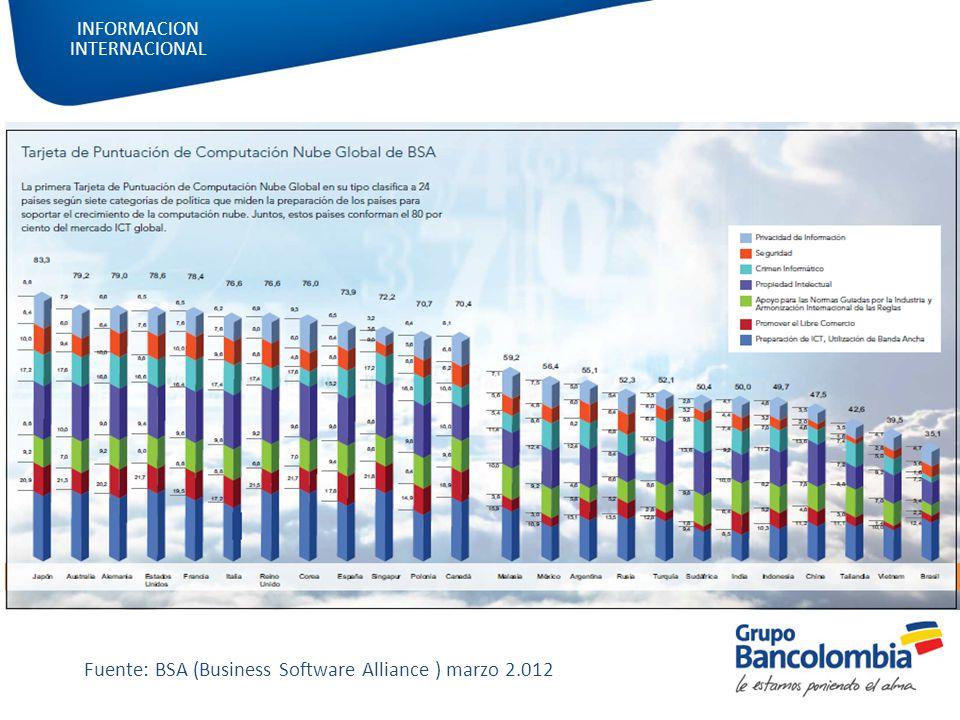 Fuente: BSA (Business Software Alliance ) marzo 2.012 INFORMACION INTERNACIONAL