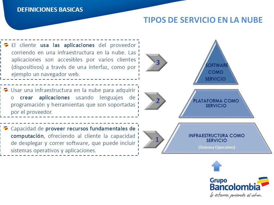 INFRAESTRUCTURA COMO SERVICIO (Sistema Operativo) SOFTWARE COMO SERVICIO Jefatura PLATAFORMA COMO SERVICIO Capacidad de proveer recursos fundamentales