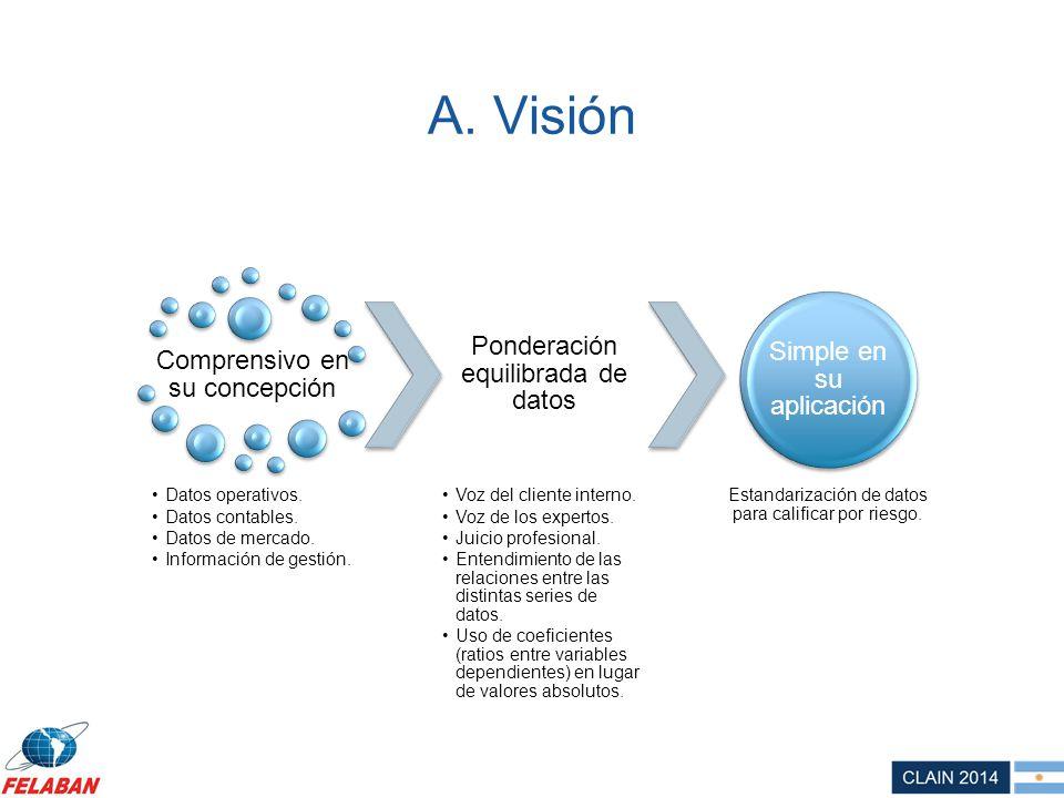 A. Visión Comprensivo en su concepción Datos operativos. Datos contables. Datos de mercado. Información de gestión. Ponderación equilibrada de datos V