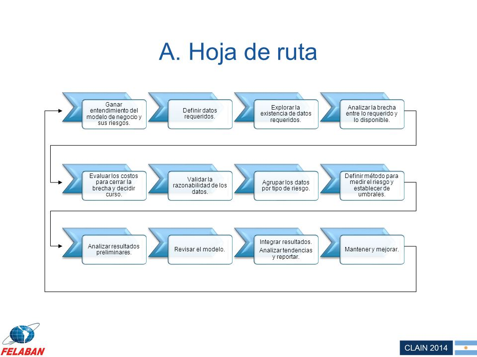 A. Hoja de ruta Ganar entendimiento del modelo de negocio y sus riesgos. Definir datos requeridos. Explorar la existencia de datos requeridos. Analiza