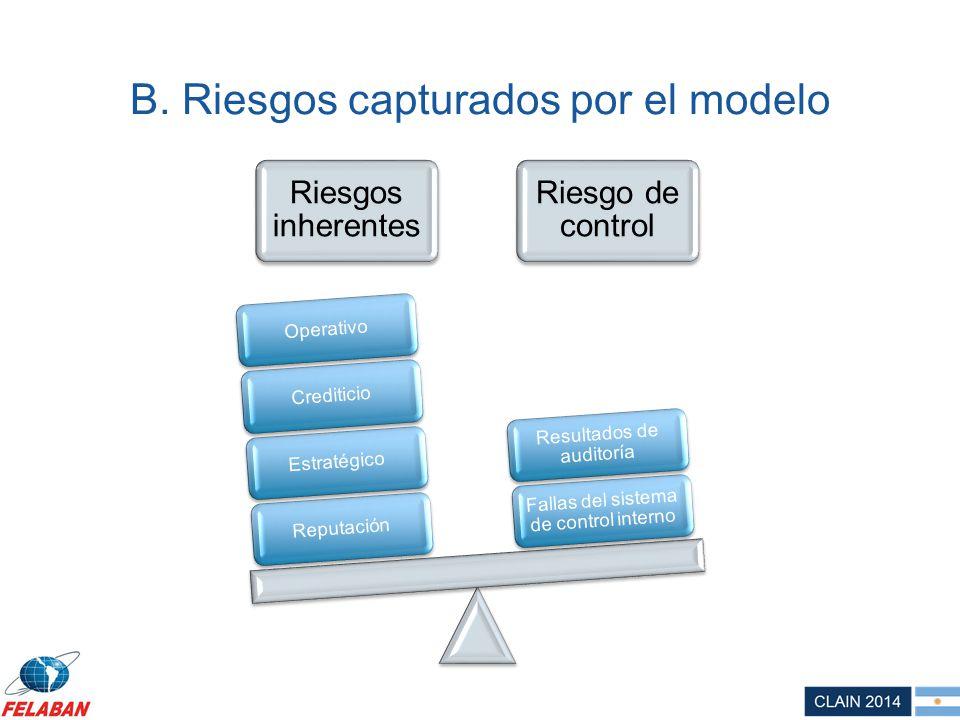 B. Riesgos capturados por el modelo Riesgos inherentes Riesgo de control ReputaciónEstratégicoCrediticioOperativo Fallas del sistema de control intern