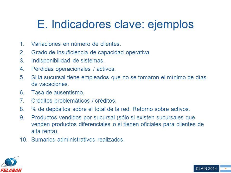 E. Indicadores clave: ejemplos 1.Variaciones en número de clientes. 2.Grado de insuficiencia de capacidad operativa. 3.Indisponibilidad de sistemas. 4
