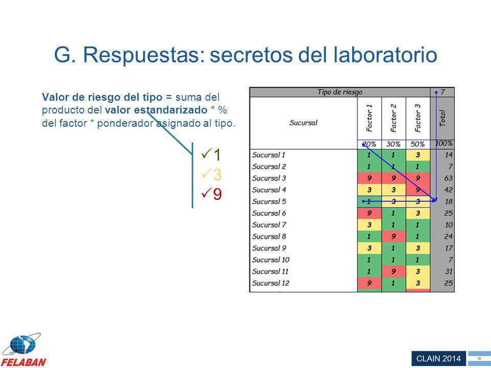 G. Respuestas: secretos del laboratorio Valor de riesgo del tipo = suma del producto del valor estandarizado * % del factor * ponderador asignado al t
