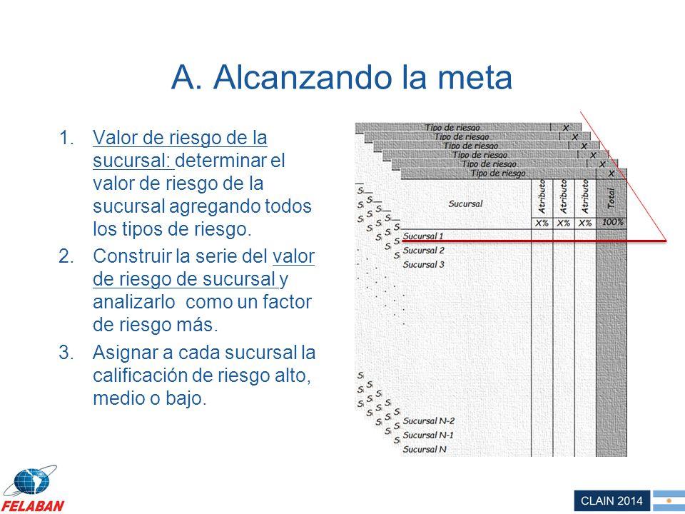 A. Alcanzando la meta 1.Valor de riesgo de la sucursal: determinar el valor de riesgo de la sucursal agregando todos los tipos de riesgo. 2.Construir