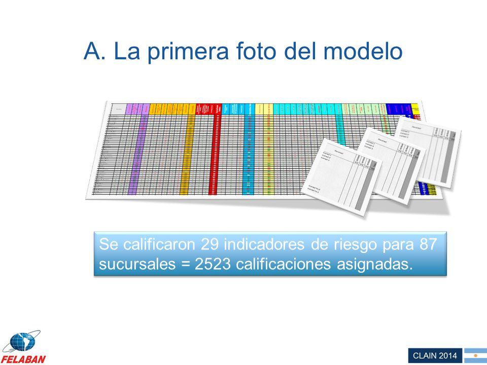 A. La primera foto del modelo Se calificaron 29 indicadores de riesgo para 87 sucursales = 2523 calificaciones asignadas.