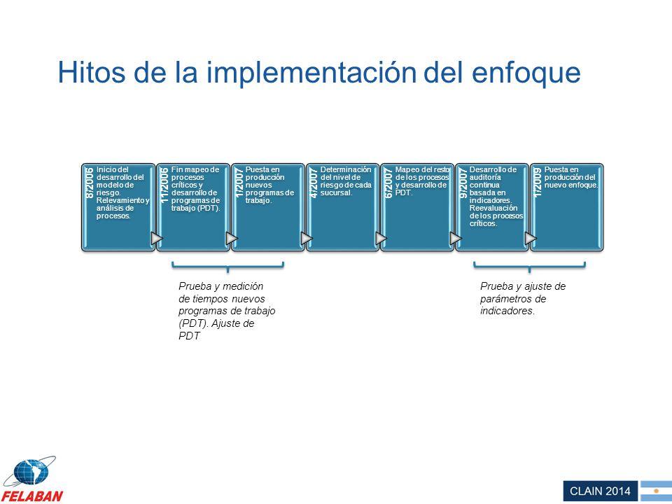 Hitos de la implementación del enfoque 8/2006 Inicio del desarrollo del modelo de riesgo. Relevamiento y análisis de procesos. 11/2006 Fin mapeo de pr
