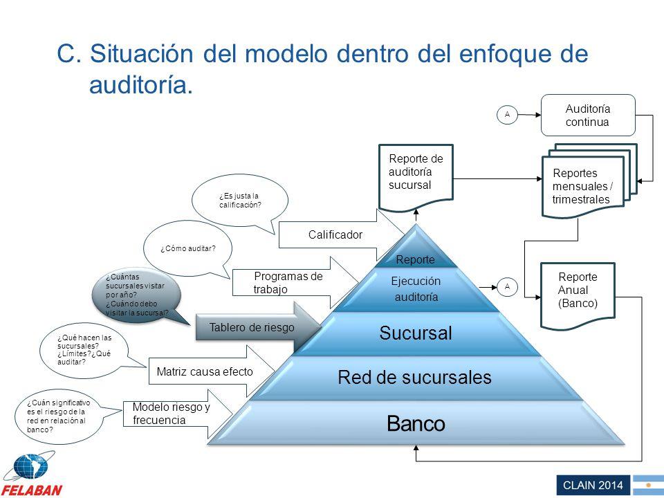 C. Situación del modelo dentro del enfoque de auditoría. Reporte Ejecución auditoría Sucursal Red de sucursales Banco Modelo riesgo y frecuencia Table