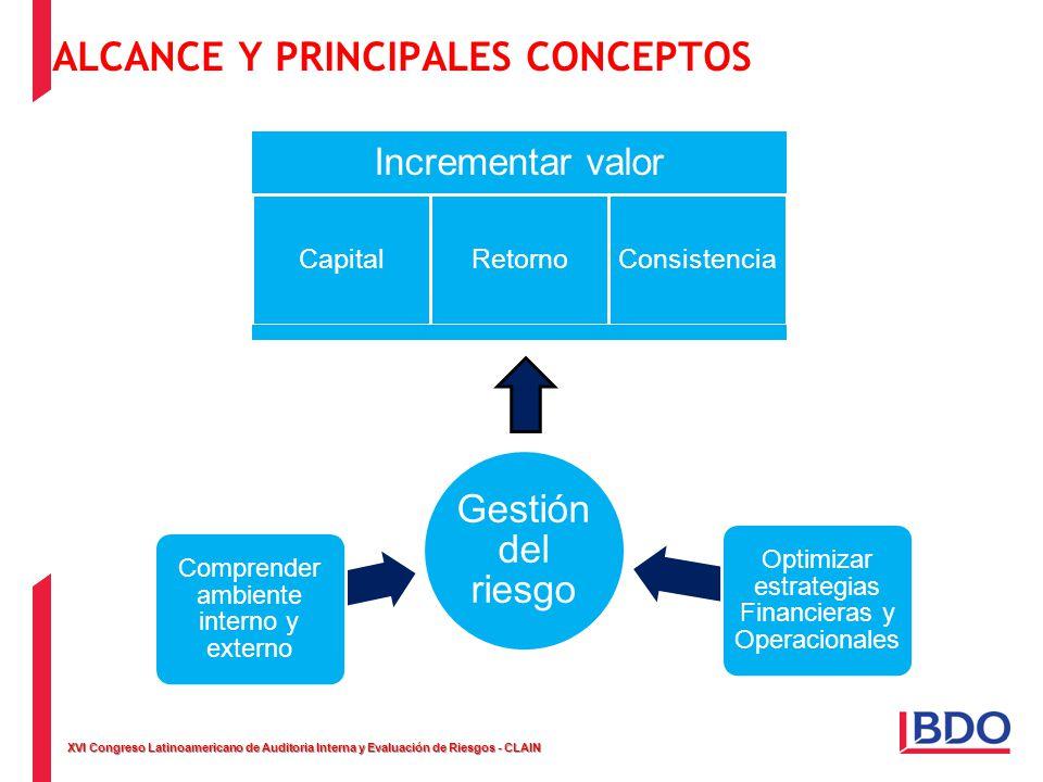 XVI Congreso Latinoamericano de Auditoria Interna y Evaluación de Riesgos - CLAIN ALCANCE Y PRINCIPALES CONCEPTOS Incrementar valor CapitalRetornoCons