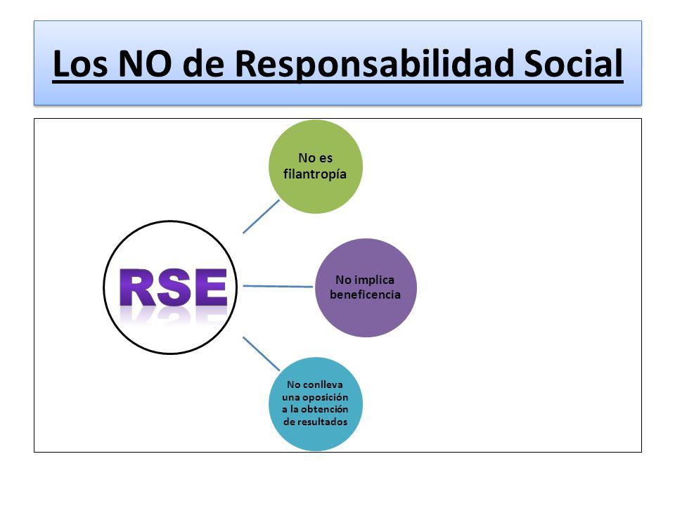 Los NO de Responsabilidad Social Los NO de Responsabilidad Social No es filantropía No implica beneficencia No conlleva una oposición a la obtención de resultados