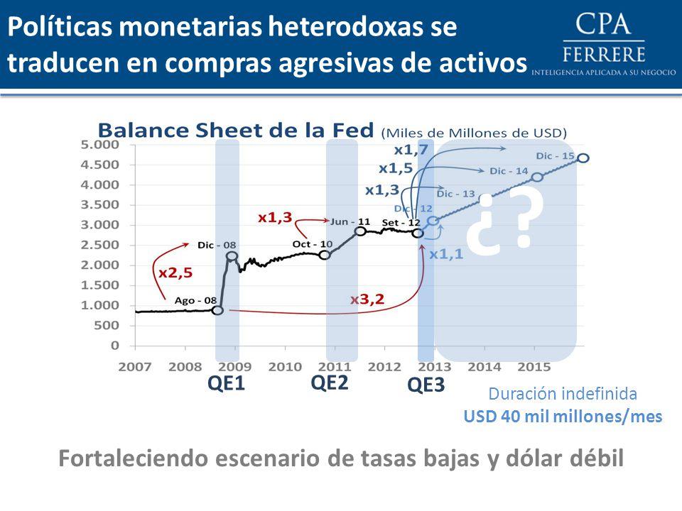 Políticas monetarias heterodoxas se traducen en compras agresivas de activos Duración indefinida USD 40 mil millones/mes ¿? QE1 QE2 QE3 Fortaleciendo