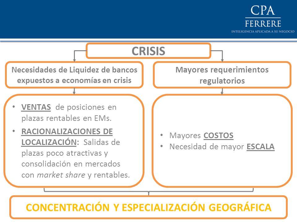 Necesidades de Liquidez de bancos expuestos a economías en crisis CRISIS Mayores requerimientos regulatorios VENTAS de posiciones en plazas rentables en EMs.