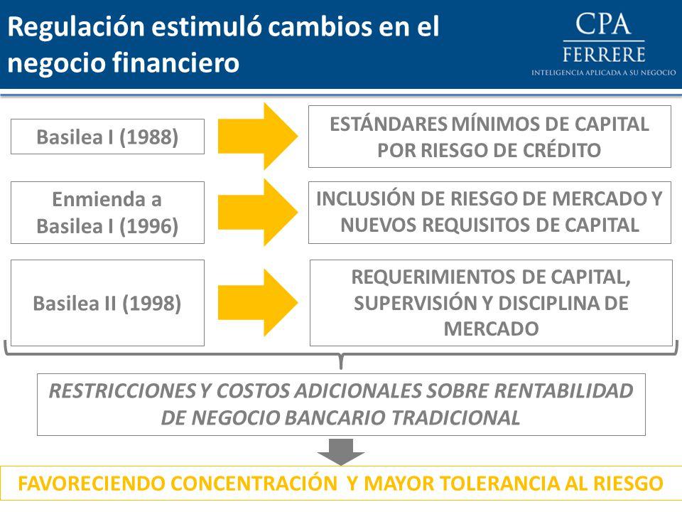 Regulación estimuló cambios en el negocio financiero Basilea I (1988) ESTÁNDARES MÍNIMOS DE CAPITAL POR RIESGO DE CRÉDITO Enmienda a Basilea I (1996) INCLUSIÓN DE RIESGO DE MERCADO Y NUEVOS REQUISITOS DE CAPITAL RESTRICCIONES Y COSTOS ADICIONALES SOBRE RENTABILIDAD DE NEGOCIO BANCARIO TRADICIONAL Basilea II (1998) REQUERIMIENTOS DE CAPITAL, SUPERVISIÓN Y DISCIPLINA DE MERCADO FAVORECIENDO CONCENTRACIÓN Y MAYOR TOLERANCIA AL RIESGO