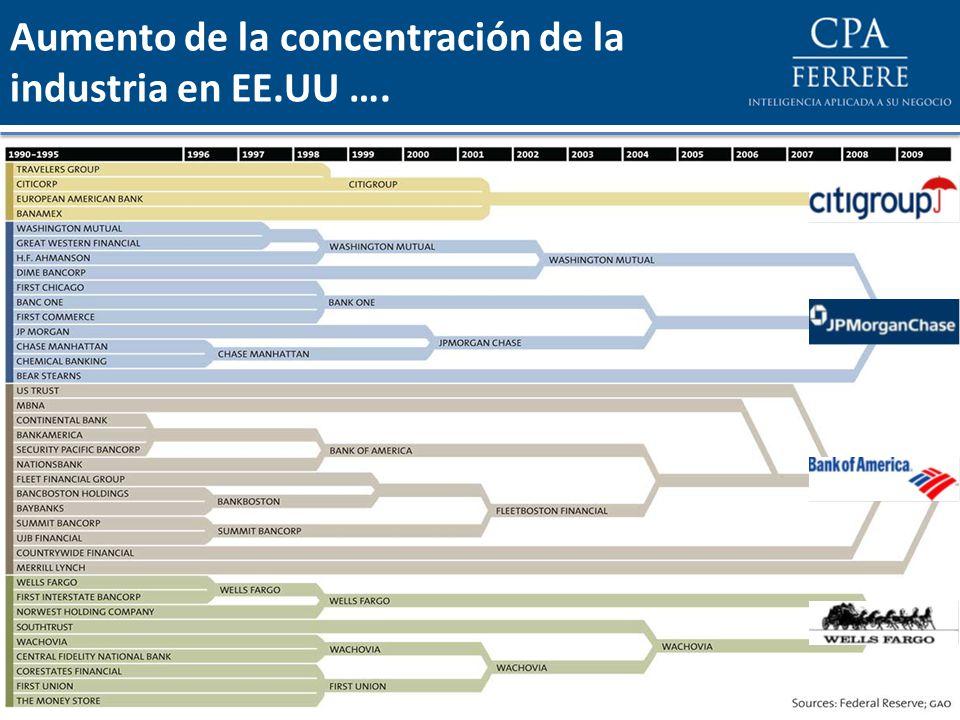 …y también en el resto mundo y en la región Participación en los Activos Totales de los 5 Mayores Bancos Fuente: CEPAL Participación en los Activos Totales de los 3 Mayores Bancos