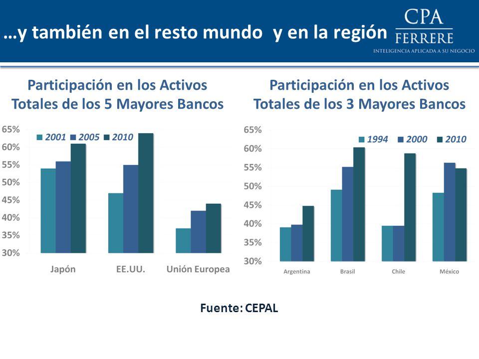 …y también en el resto mundo y en la región Participación en los Activos Totales de los 5 Mayores Bancos Fuente: CEPAL Participación en los Activos To