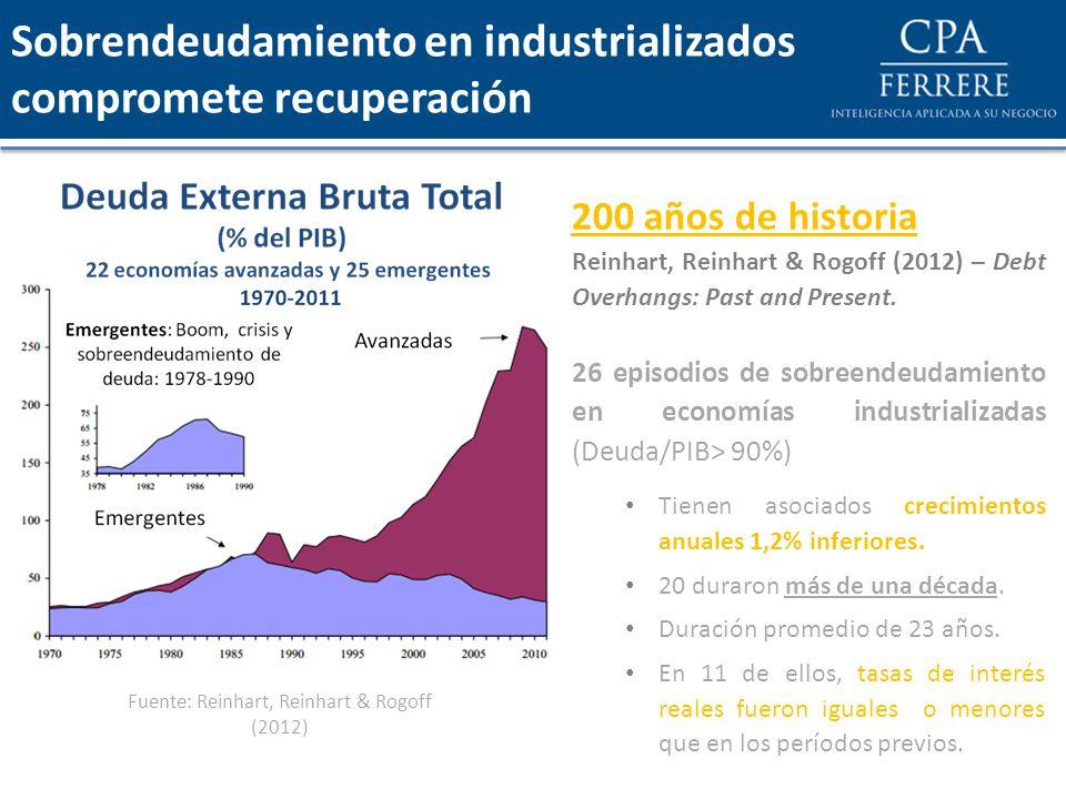 Sobrendeudamiento en industrializados compromete recuperación Fuente: Reinhart, Reinhart & Rogoff (2012) 200 años de historia Reinhart, Reinhart & Rog