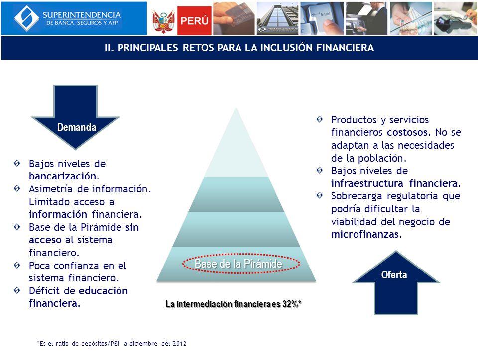 La intermediación financiera es 32%* Base de la Pirámide Demanda Oferta Bajos niveles de bancarización.