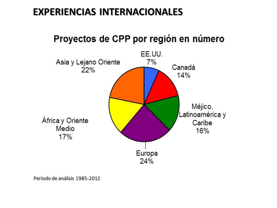 EXPERIENCIAS INTERNACIONALES Periodo de análisis 1985-2012 EXPERIENCIAS INTERNACIONALES Periodo de análisis 1985-2012