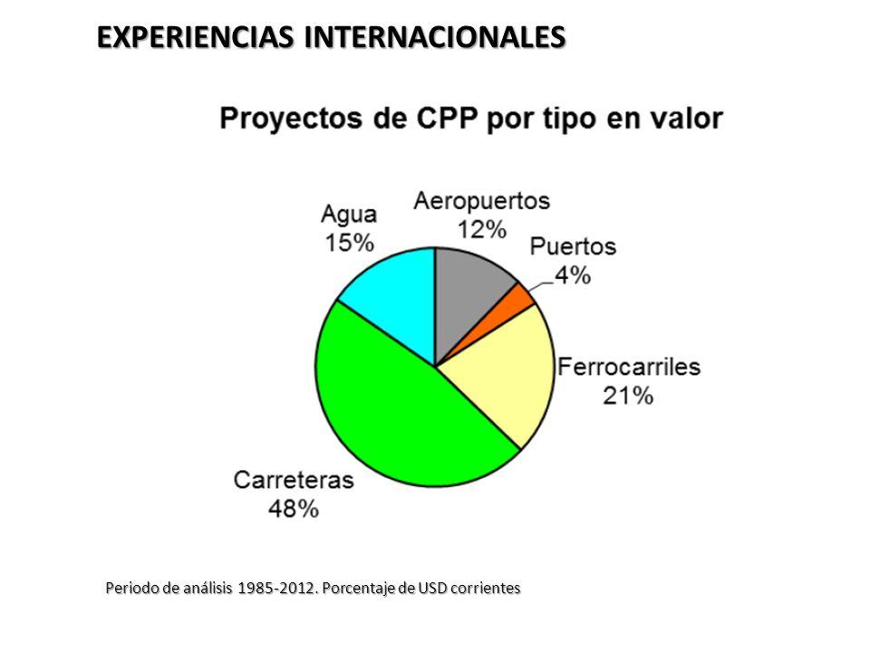 EXPERIENCIAS INTERNACIONALES Periodo de análisis 1985-2012. Porcentaje de USD corrientes