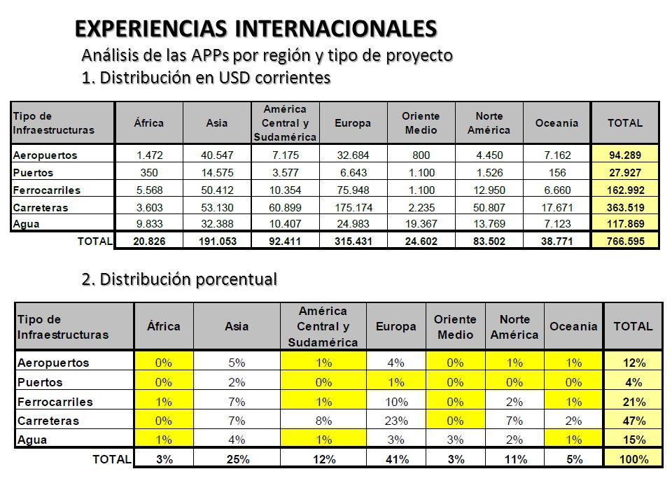 EXPERIENCIAS INTERNACIONALES Análisis de las APPs por región y tipo de proyecto 1. Distribución en USD corrientes 2. Distribución porcentual