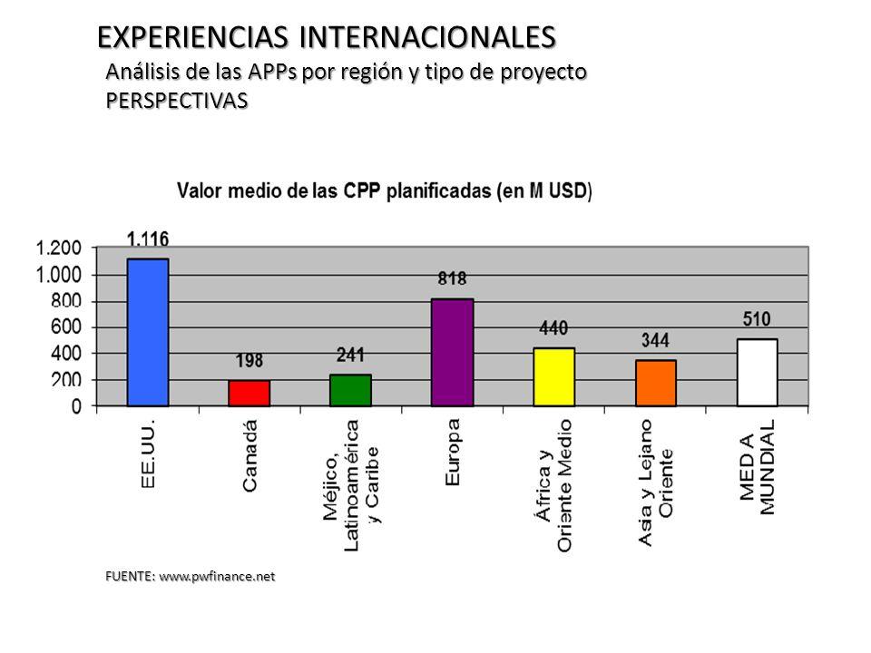 EXPERIENCIAS INTERNACIONALES Análisis de las APPs por región y tipo de proyecto PERSPECTIVAS FUENTE: www.pwfinance.net
