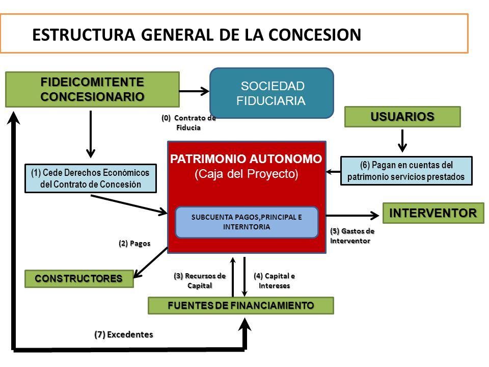 ESTRUCTURA GENERAL DE LA CONCESION PATRIMONIO AUTONOMO (Caja del Proyecto ) SUBCUENTA PAGOS,PRINCIPAL E INTERNTORIA FIDEICOMITENTECONCESIONARIO USUARI