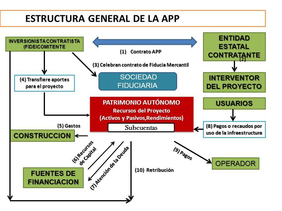 ESTRUCTURA GENERAL DE LA APP PATRIMONIO AUTÓNOMO Recursos del Proyecto (Activos y Pasivos,Rendimientos) PATRIMONIO AUTÓNOMO Recursos del Proyecto (Act