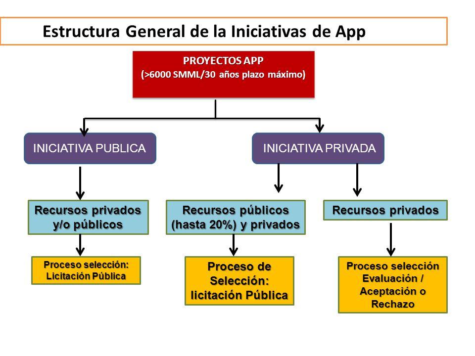 Estructura General de la Iniciativas de App PROYECTOS APP (>6000 SMML/30 años plazo máximo) PROYECTOS APP (>6000 SMML/30 años plazo máximo) Recursos p