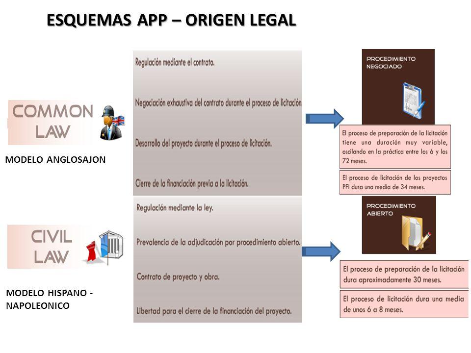 ESQUEMAS APP – ORIGEN LEGAL MODELO ANGLOSAJON MODELO HISPANO - NAPOLEONICO