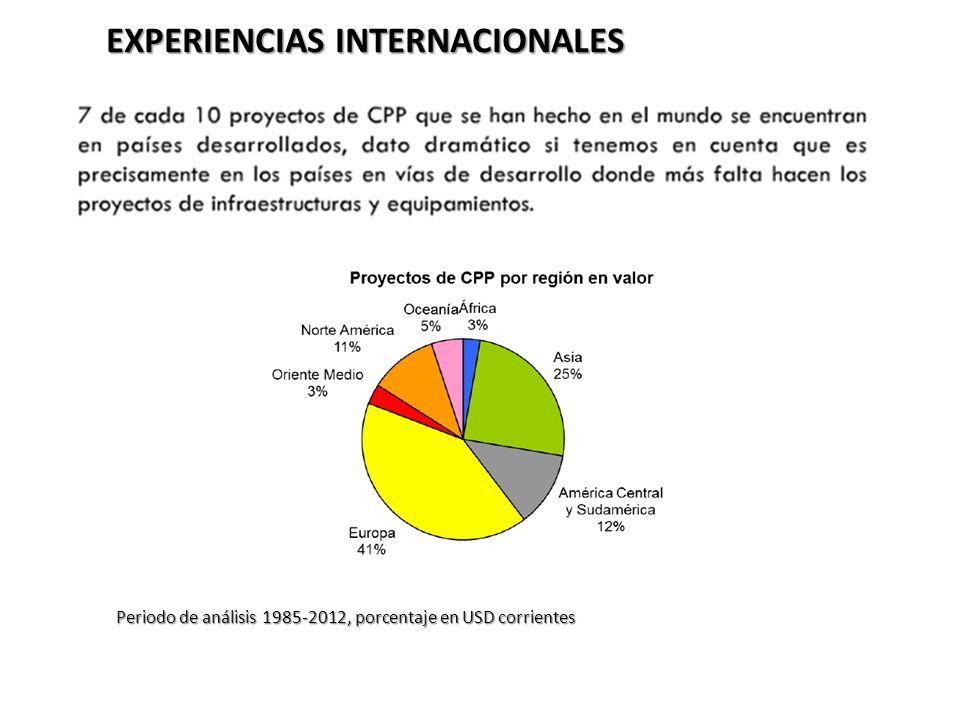 EXPERIENCIAS INTERNACIONALES Periodo de análisis 1985-2012, porcentaje en USD corrientes