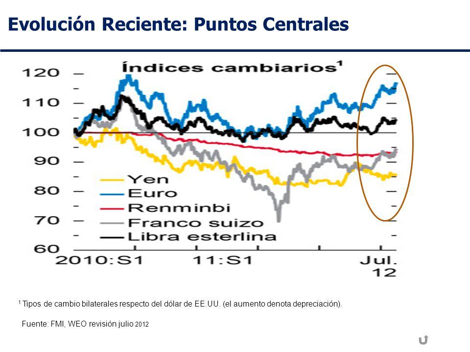 Evolución Reciente: Puntos Centrales Fuente: FMI, WEO revisión julio 2012 1 Tipos de cambio bilaterales respecto del dólar de EE.UU.