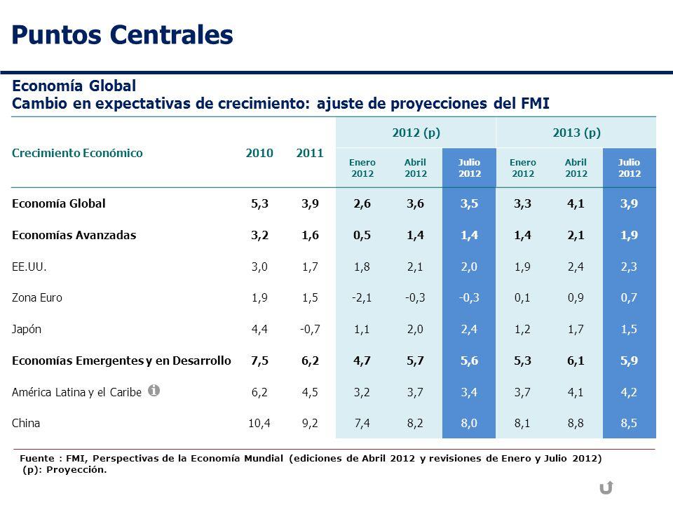 Puntos Centrales Economía Global Cambio en expectativas de crecimiento: ajuste de proyecciones del FMI Crecimiento Económico20102011 2012 (p)2013 (p) Enero 2012 Abril 2012 Julio 2012 Enero 2012 Abril 2012 Julio 2012 Economía Global5,33,92,63,63,53,34,13,9 Economías Avanzadas3,21,60,51,4 2,11,9 EE.UU.3,01,71,82,12,01,92,42,3 Zona Euro1,91,5-2,1-0,3 0,10,90,7 Japón4,4-0,71,12,02,41,21,71,5 Economías Emergentes y en Desarrollo7,56,24,75,75,65,36,15,9 América Latina y el Caribe6,24,53,23,73,43,74,14,2 China10,49,27,48,28,08,18,88,5 Fuente : FMI, Perspectivas de la Economía Mundial (ediciones de Abril 2012 y revisiones de Enero y Julio 2012) (p): Proyección.