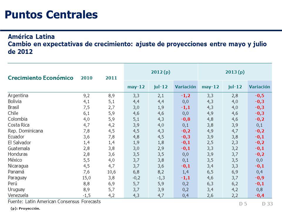 Puntos Centrales (p): Proyección.